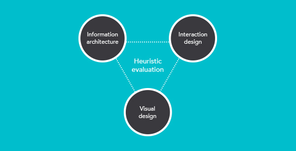 An Alternative Approach To Conducting A Heuristic Evaluation  Devbridge