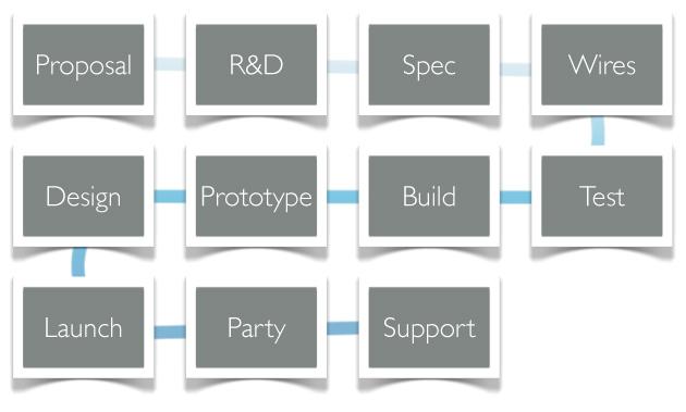 Software development process overview