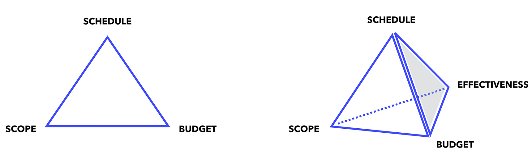 Project management pyramid