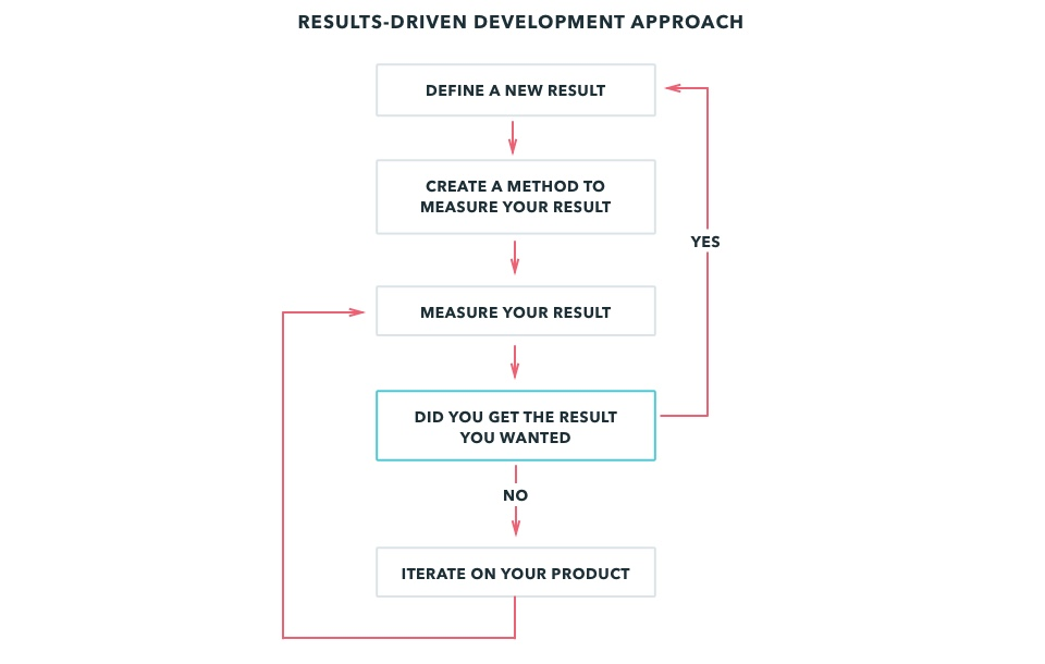 Results-driven Development Approach