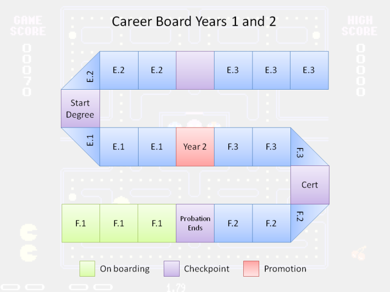 Career board
