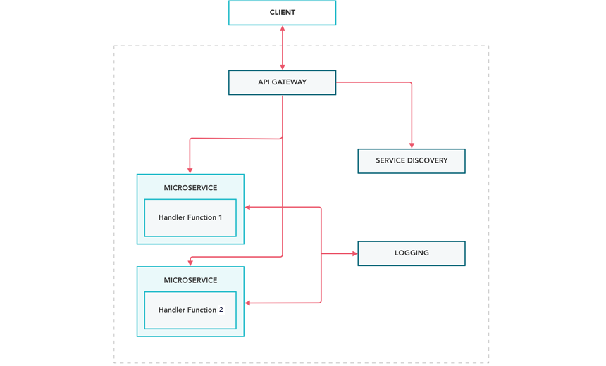 Microservices Architecture Diagram