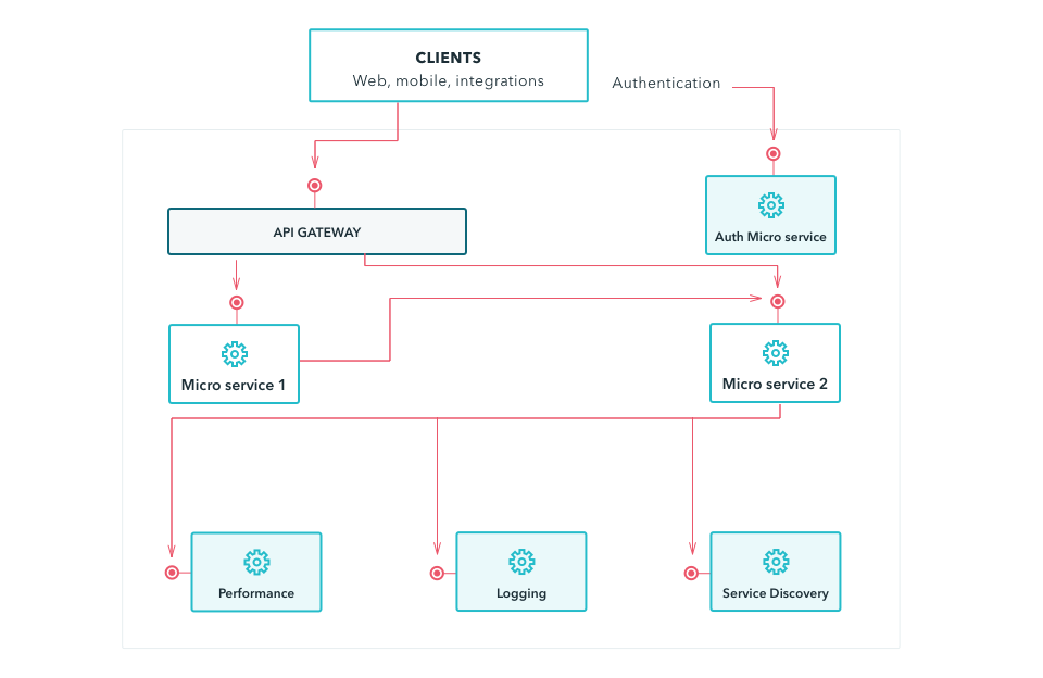 A 6-point plan for implementing a scalable microservices