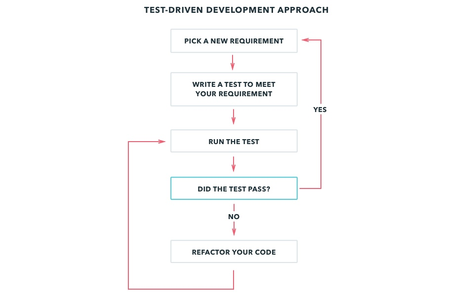 Test-driven Development Approach