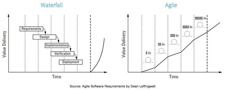 Agile investment