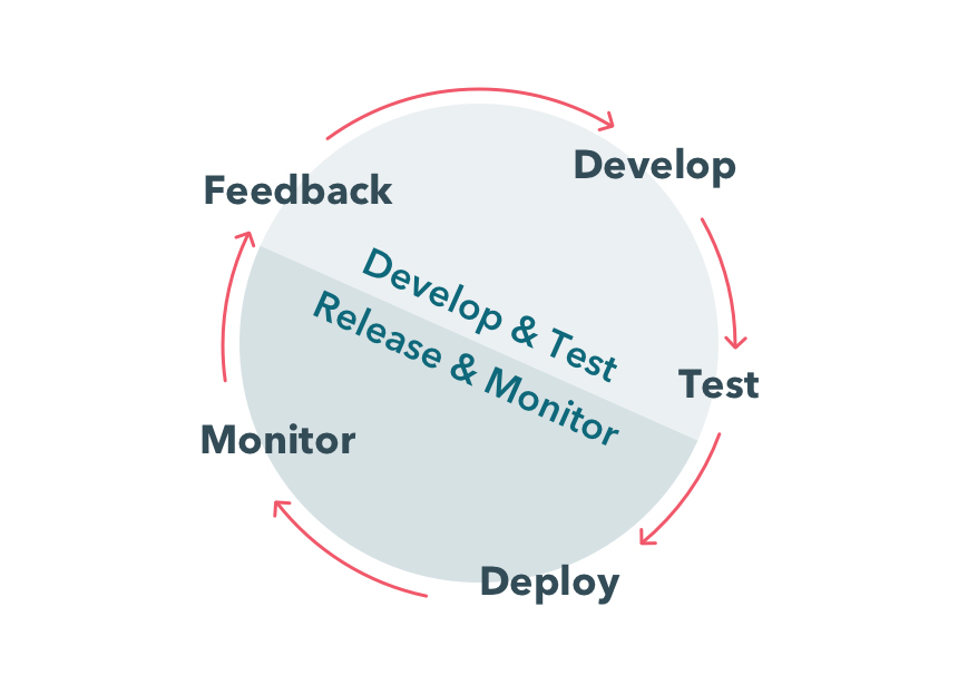 Continuous integration, delivery and deployment in .NET projects