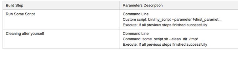 Continuous Integration with TeamCity Server · Devbridge