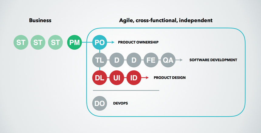 A sample cross-functional, agile product team