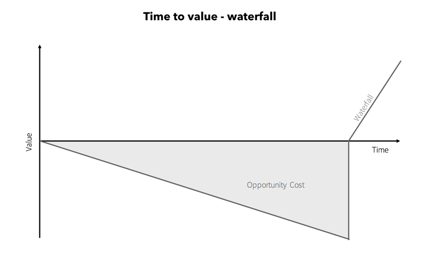 Time to value - waterfall