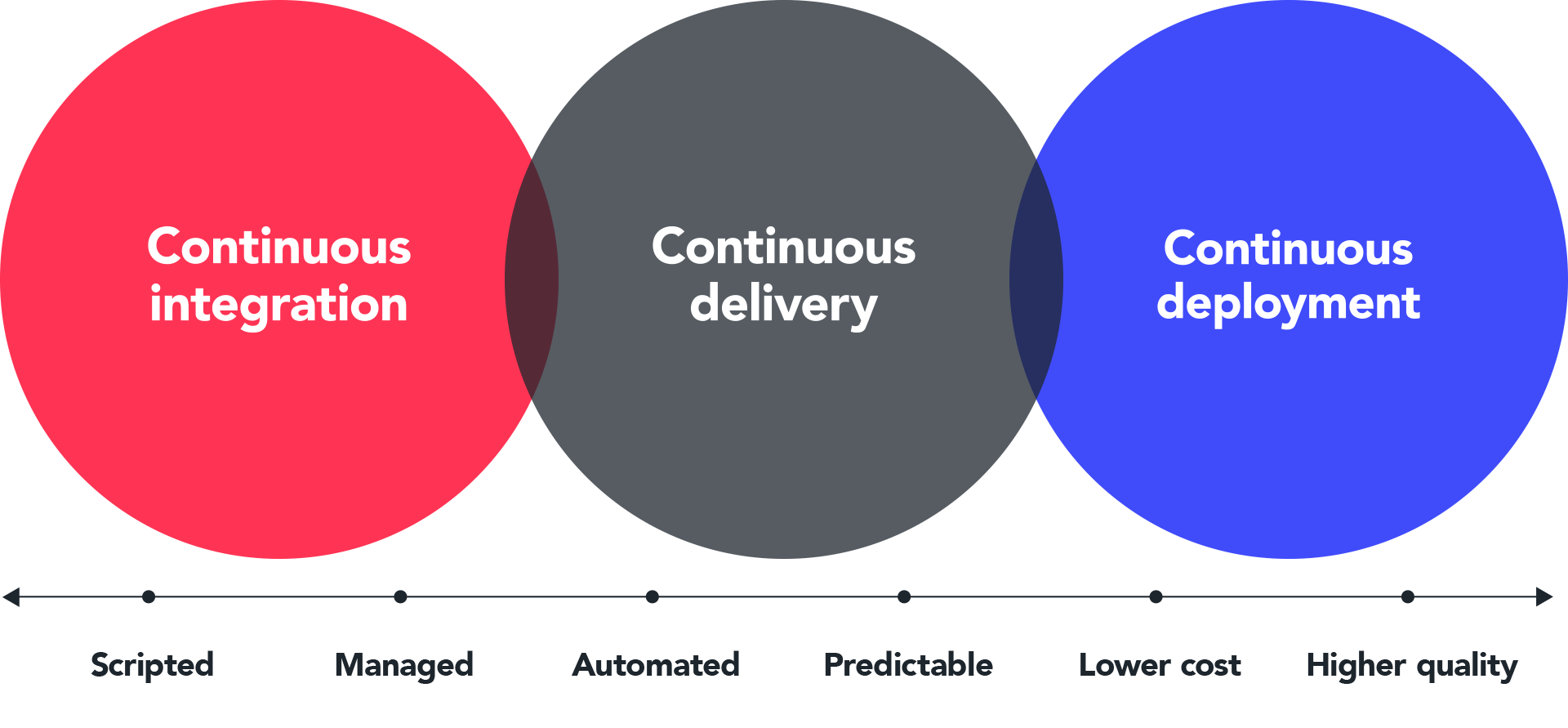 How to achieve continuous deployment