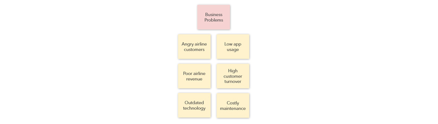 Start by identifying the business problems