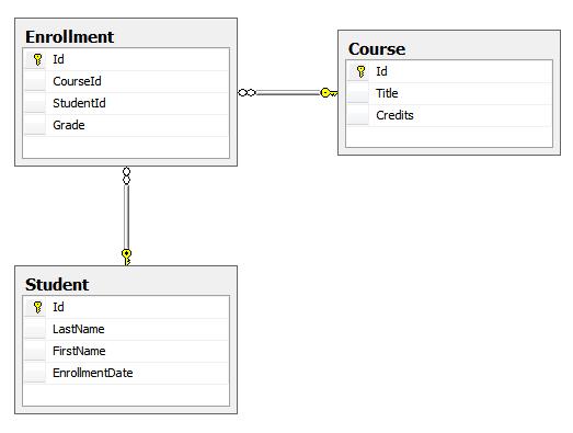 Entity Framework 6 vs NHibernate 4 · Devbridge
