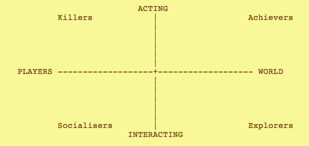 four player types