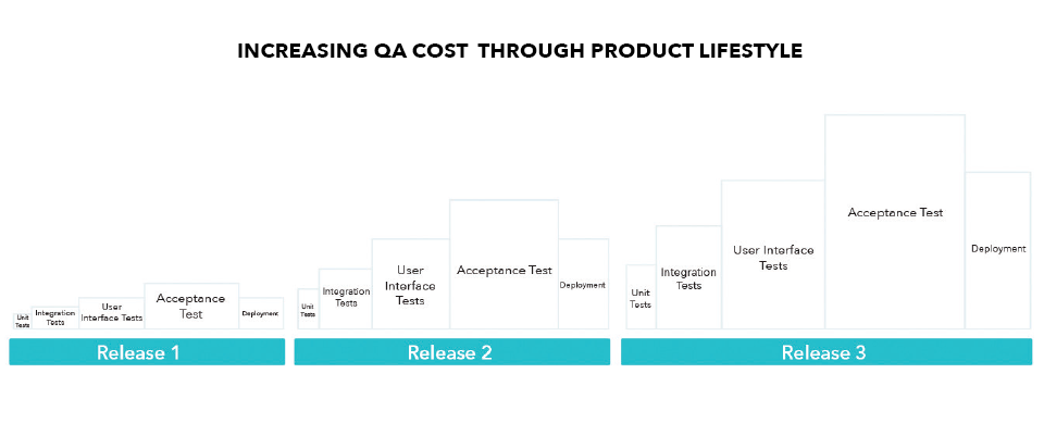 QA costs - waterfall