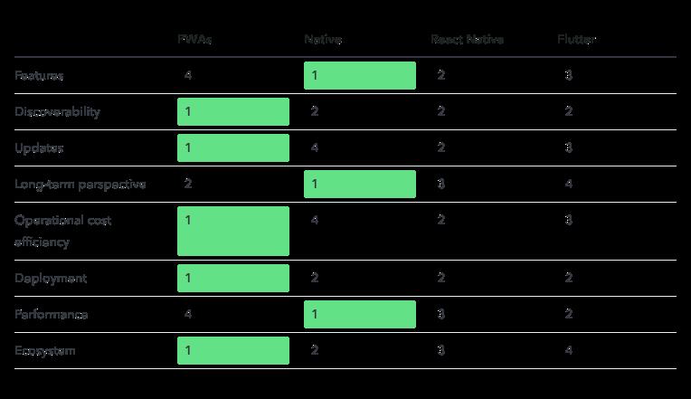 Comparing the top four mobile tech stack options · Devbridge