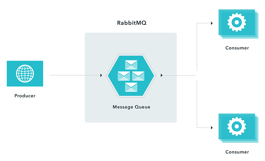Using RabbitMQ - Consumers Messaging Pattern