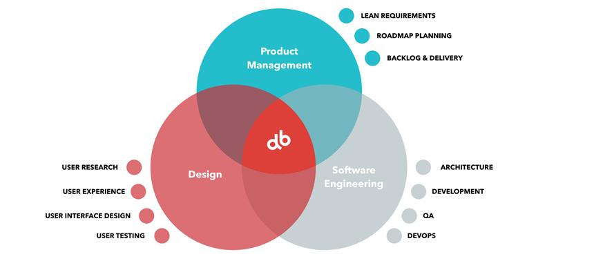 Devbridge Product Thinking