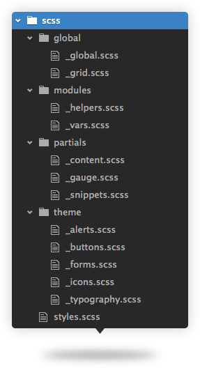 SCSS File and Folder structure