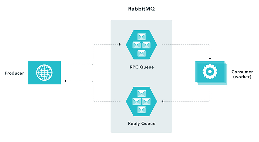 Using RabbitMQ - Procedure Call Pattern