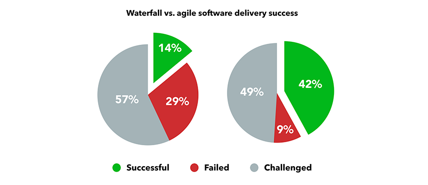 Success of agile vs. waterfall