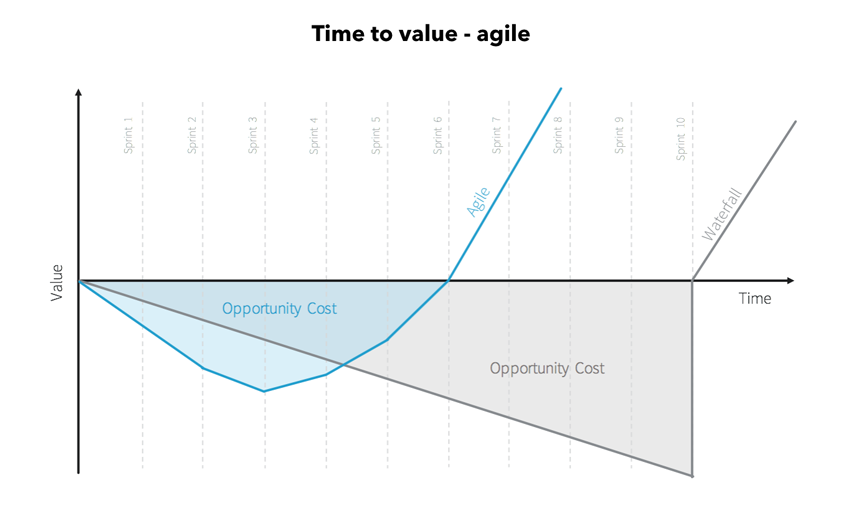 Time to value - agile
