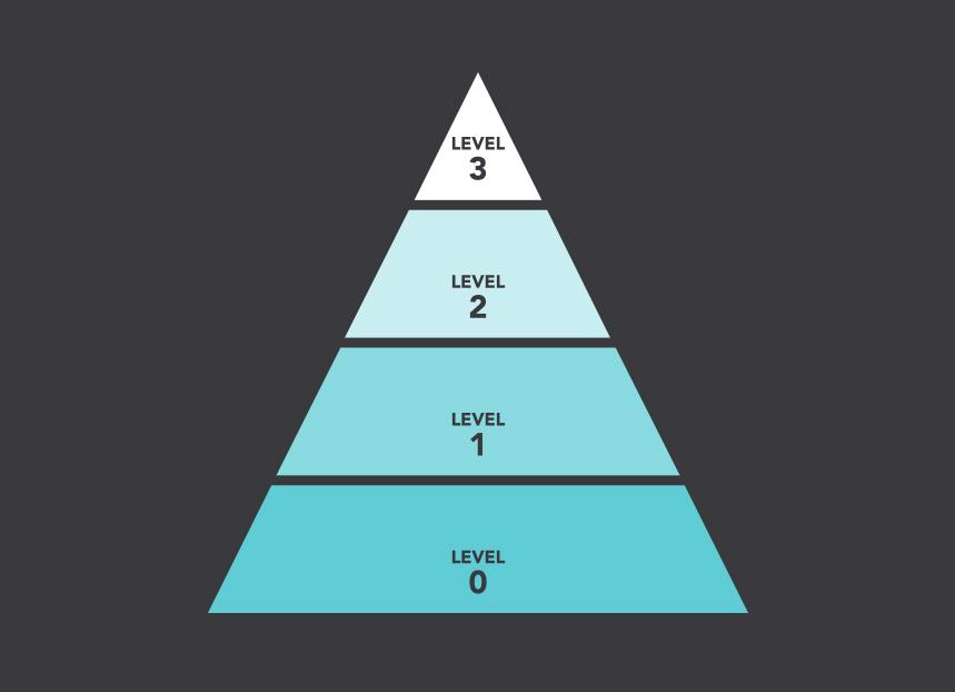 How does your DevOps measure up?