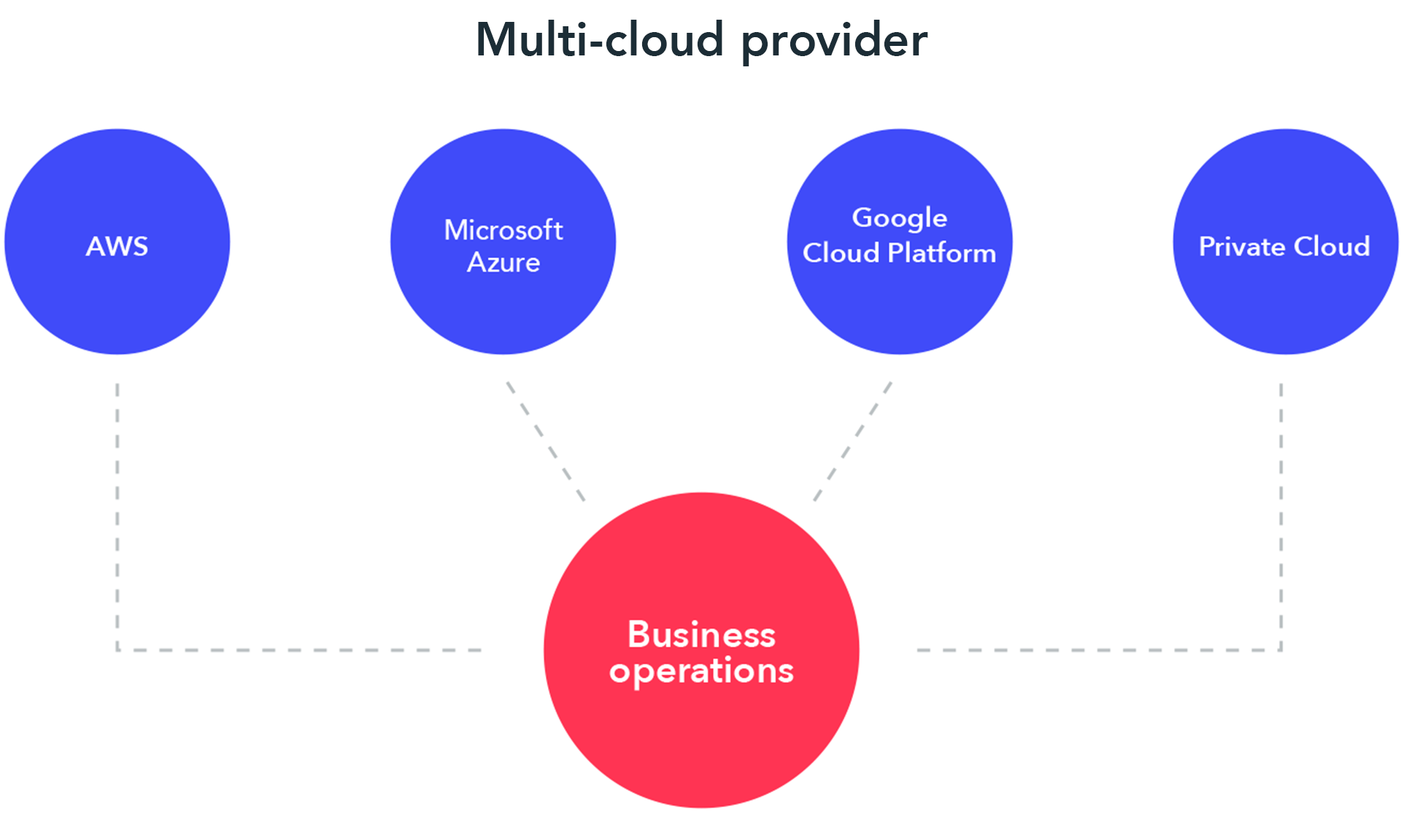multi-cloud approach