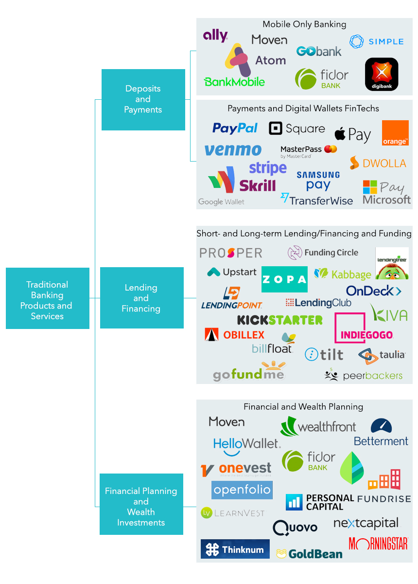 FinTech in financial services chart