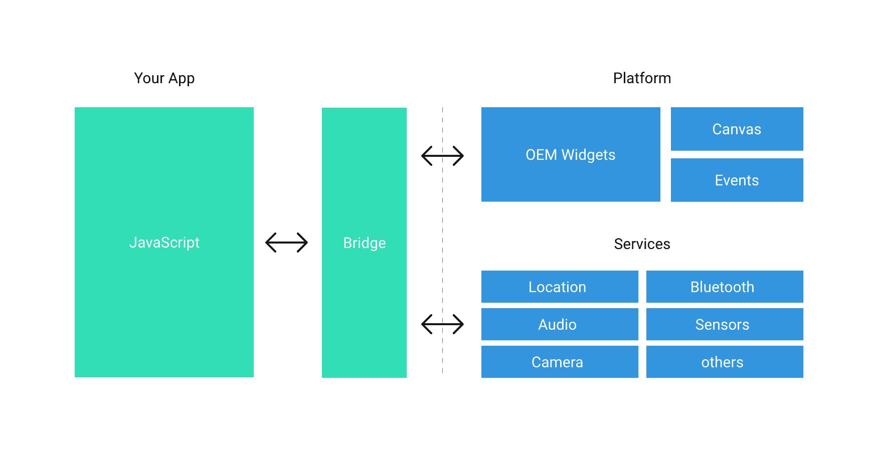 React Native vs  Flutter · Devbridge