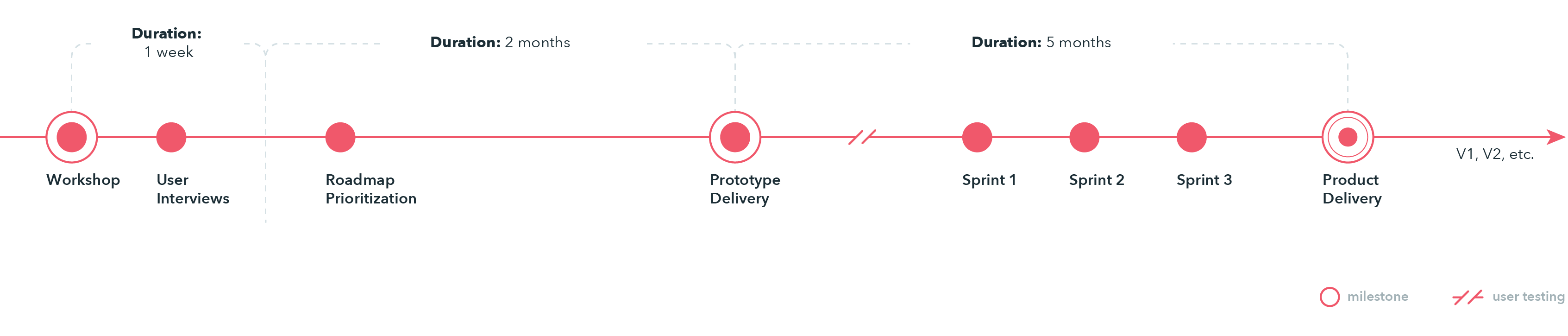 Rapid prototype process