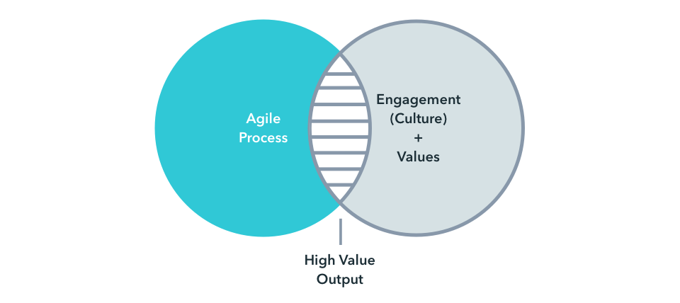 Culture engagement values diagram