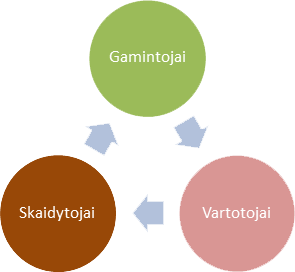 Gamintojai ekosistemoje